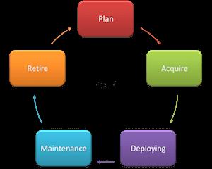 sistemi di gestione asset aziendali