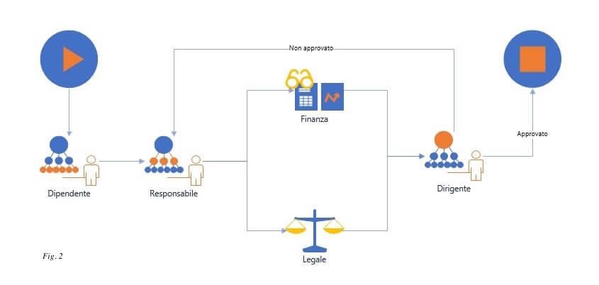 Sistemi di gestione workflow