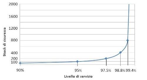 riduzione costi stock management